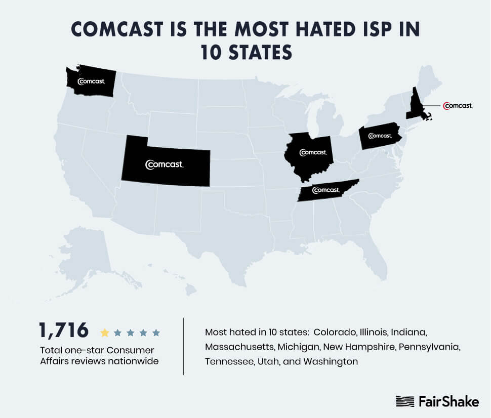 Comcast is the most hated ISP in 10 states.