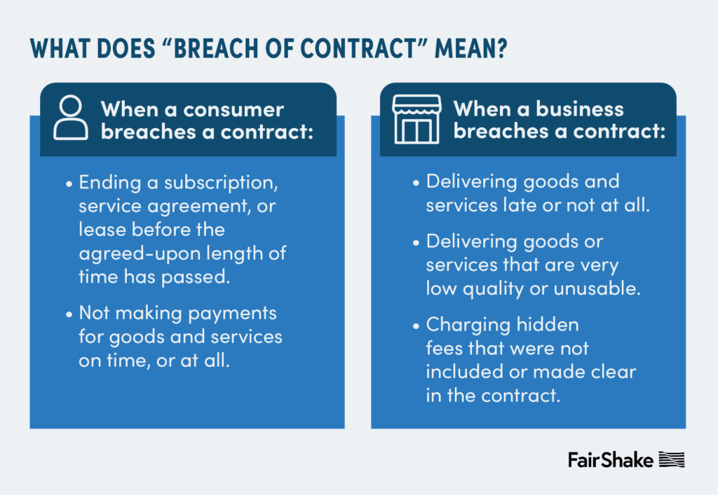 What does breach of contract mean? Full text from image below in article body.